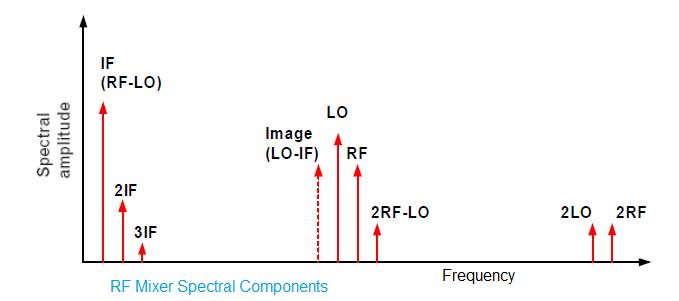 RF-Mixer-Spectral-components